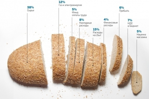 Производители хлеба просят правительство ввести квотирование экспорта продовольственного зерна из Украины фото, иллюстрация