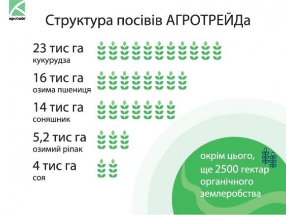 Группа АГРОТРЕЙД начала посевную подсолнечника и кукурузы фото, иллюстрация