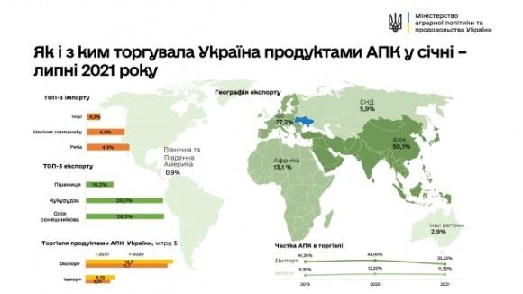 В Украине увеличился экспорт и импорт товаров всех видов агропродукции фото, иллюстрация