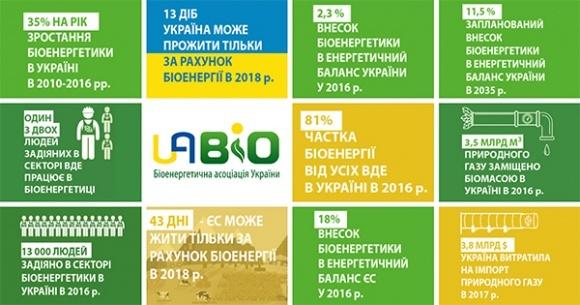 З 18 грудня до кінця року Україна живе тільки за рахунок біоенергії! фото, ілюстрація