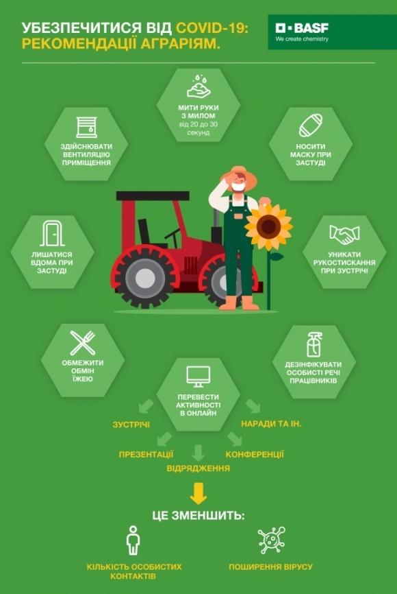 BASF підготувала для аграріїв інфографіку та поради від ООН ФАО, які допоможуть убезпечити себе й не допустити поширення вірусу фото, ілюстрація