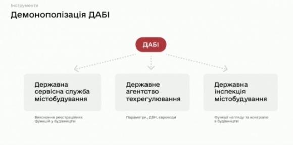 Уряд створить три нових органи замість ДАБІ: їх функціонал фото, ілюстрація