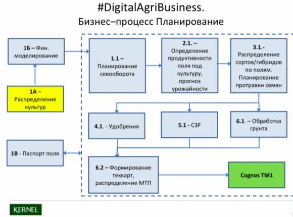 5 самых инновационных агрокомпаний Украины фото, иллюстрация