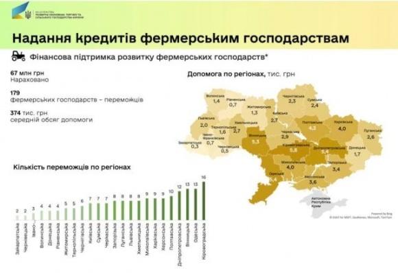Найбільше фінансової допомоги отримали фермери трьох регіонів України фото, ілюстрація