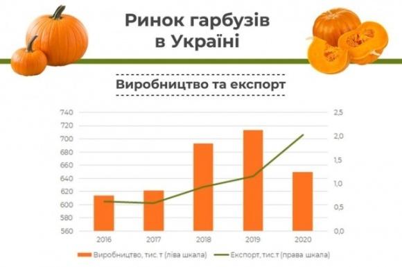 Украина занимает второе место в мире по производству тыкв фото, иллюстрация