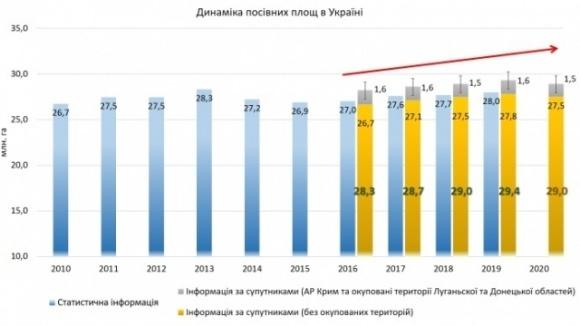Ученые определили площадь посевов на временно оккупированных территориях Украины фото, иллюстрация