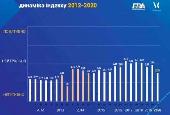 Очікування інвесторів в Україні знизилися до рівня 2015 року — ЄБА фото, ілюстрація
