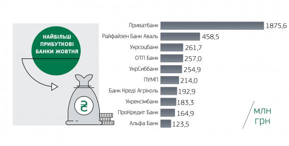 Рейтинг найбільш прибуткових та найбільш збиткових банків України  фото, ілюстрація