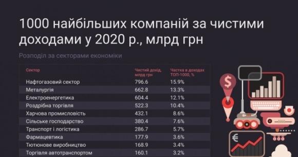 Сільське господарство входить у Топ-10 з найбільшим рівнем доходів в Україні фото, ілюстрація