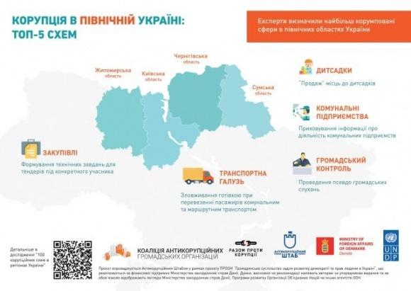 Топ-5 корупційних схем Північної України фото, ілюстрація