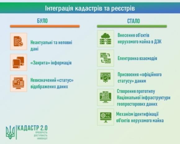 Электронные карты Госгеокадастра получили официальный статус фото, иллюстрация