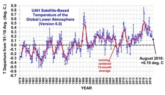 Глобальне потепління відступає? фото, ілюстрація
