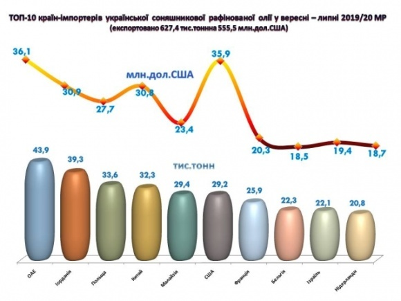 Украина нарастила экспорт подсолнечного масла почти на 30% фото, иллюстрация
