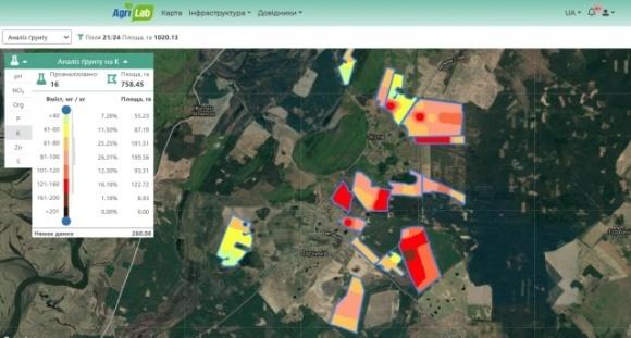 «Здоров'я» і прибутковість збіднених та деградованих ґрунтів України фото, ілюстрація