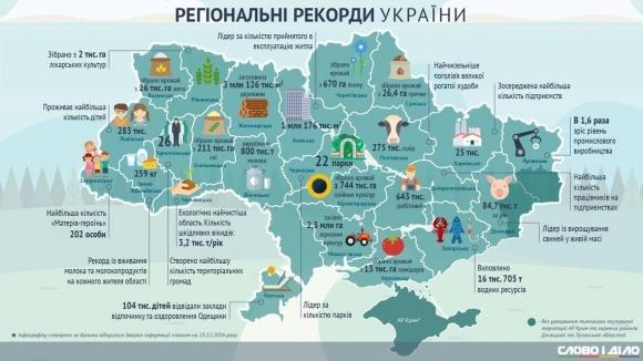 Сільськогосподарські рекорди регіонів України фото, ілюстрація