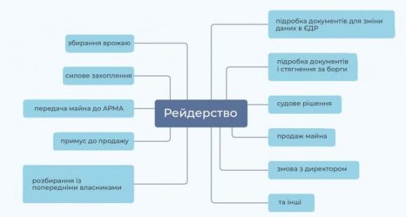В Україні понад 70% підприємців-аграріїв вважають себе незахищеними від можливих рейдерських атак, — юристи фото, ілюстрація