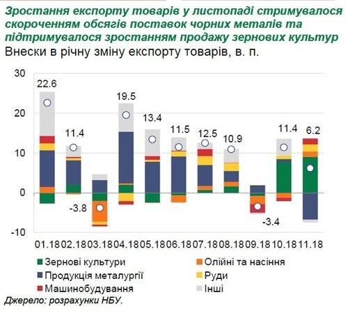 Україна встановила історичний рекорд з експорту продовольства який перевищив $2 млрд за місяць фото, ілюстрація