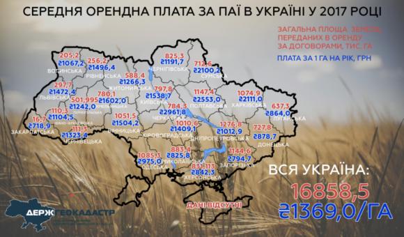 Держава отримує від оренди своїх земель удвічі більше, ніж селяни фото, ілюстрація