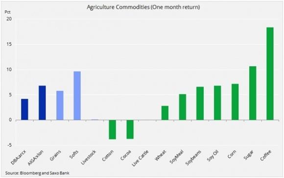 Мировые цены на сельхозпродукцию двинулись вверх  фото, иллюстрация