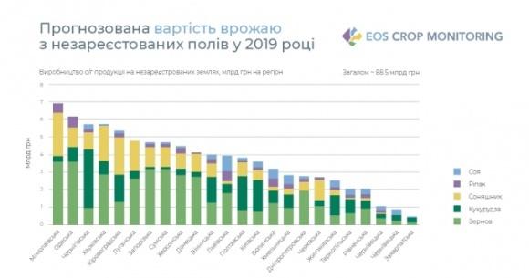 Николаевщина стала лидером теневого агрорынка в Украине фото, иллюстрация