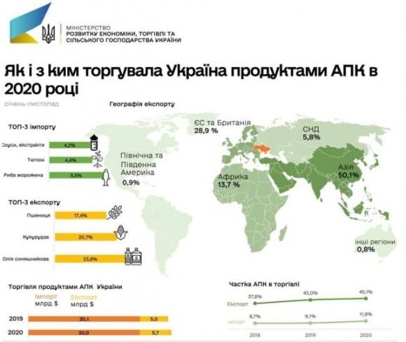Агропродукція у структурі зовнішньої торгівлі України становить понад 45%  фото, ілюстрація
