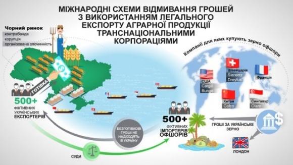 В Раде рассказали о схемах отмывания денег через экспортные операции с зерном фото, иллюстрация