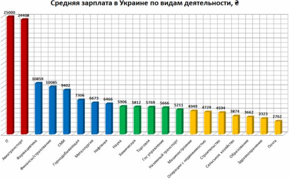 Сельхозпрофессии — одни из наименее оплачиваемых в Украине (инфографика) фото, иллюстрация