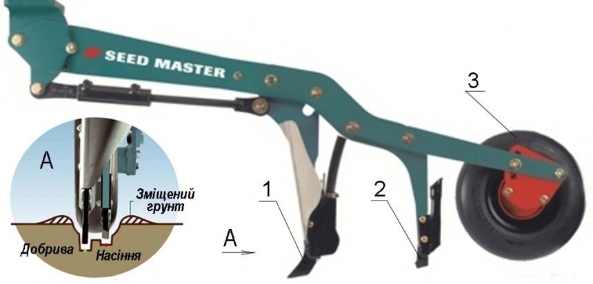 будова сошника сівалки Seed Master: 1 – туковий сошник; 2 – насіннєвий сошник; 3 – прикочувальне колесо