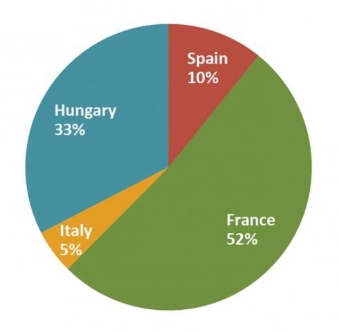 Основні країни-виробники сорго в Європі