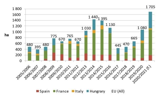 Площі для вирощування насіння сорго в ЄС
