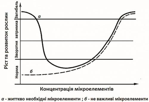 Рис. 1. Реакція рослин на стрес, викликаний нестачею або надлишком мікроелементів (Кабата-Пендіас А., Пендіас Х., 1989 р.)
