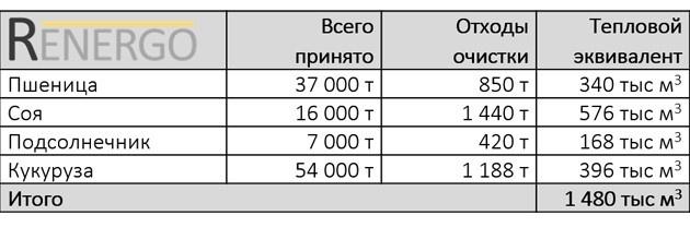 Отходы на элеваторах алюминиевый конвейер