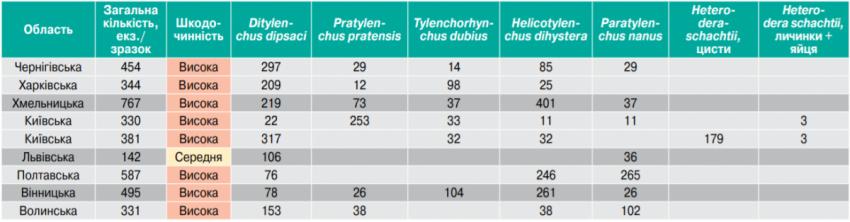 Таблиця 1. Поширення патогенних нематод у регіонах України