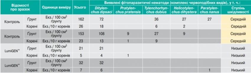 Таблиця 2. Ефективність преміальної обробки насіння LumiGEN™ проти нематод