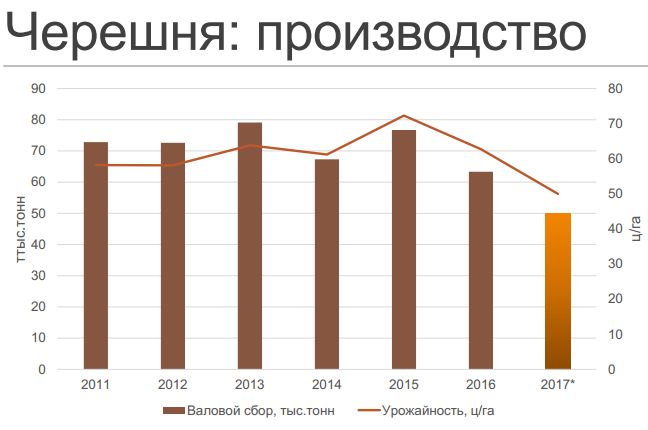 Черешня. Производство в Украине