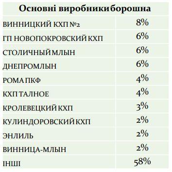 основные производители муки в Украине